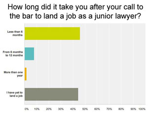 Less than half of law grads find work after call: survey
