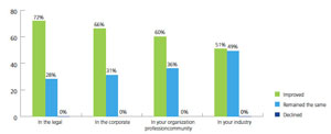 Companies relying more on corporate counsel: survey