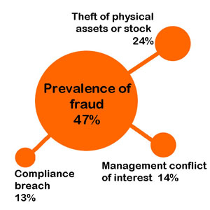 Fraud may be down but threat still looms from within