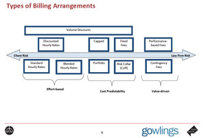 Billable hour morphing into alternative arrangements