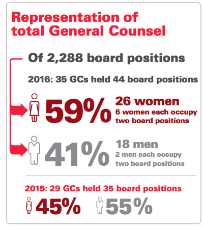 More women general counsel showing up on Canadian public boards