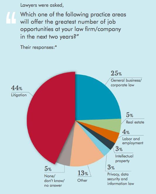 Survey Predicts Healthy Job Salary Environment For Mid Sized