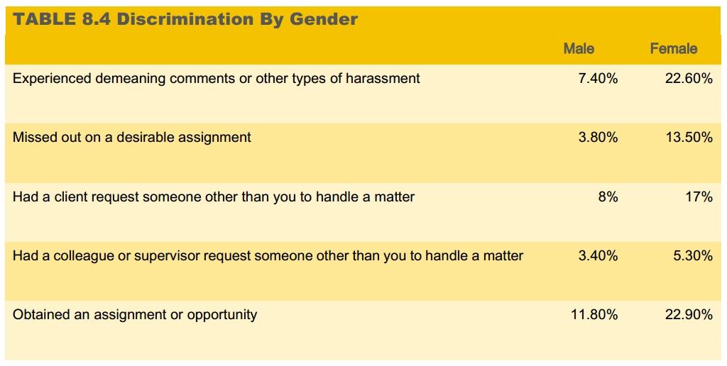 discrimination by gender graphic