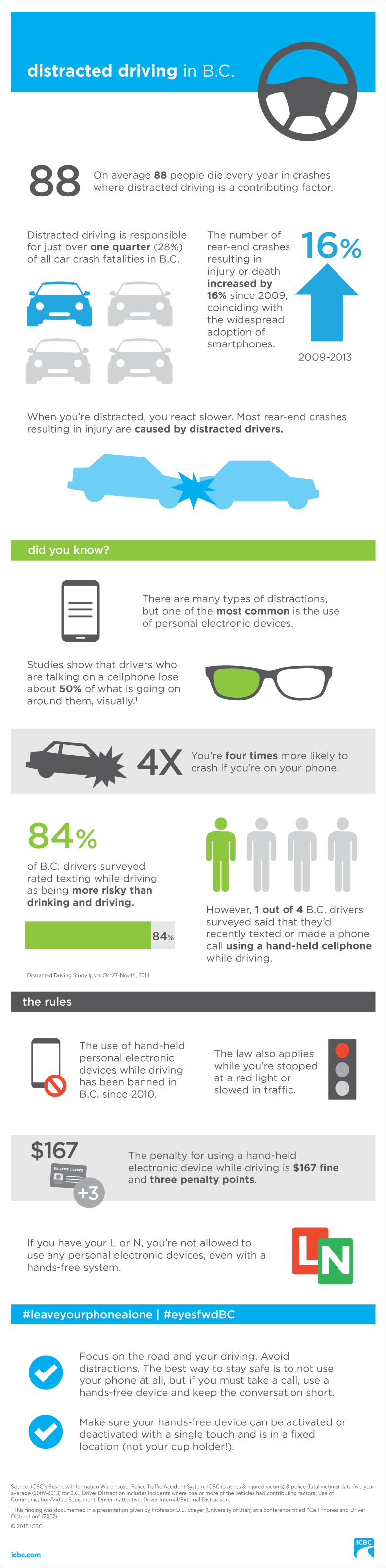 Infographic Distracted driving in in B. C.