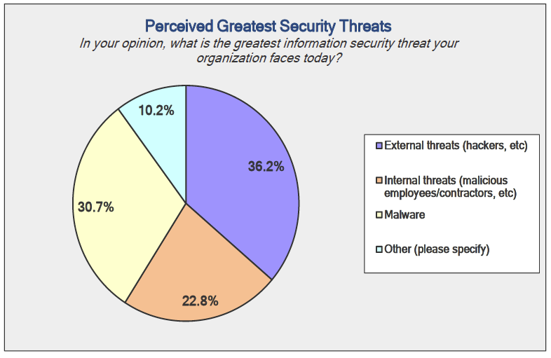 Perceived greatest security threats (Source: Digital Defense)