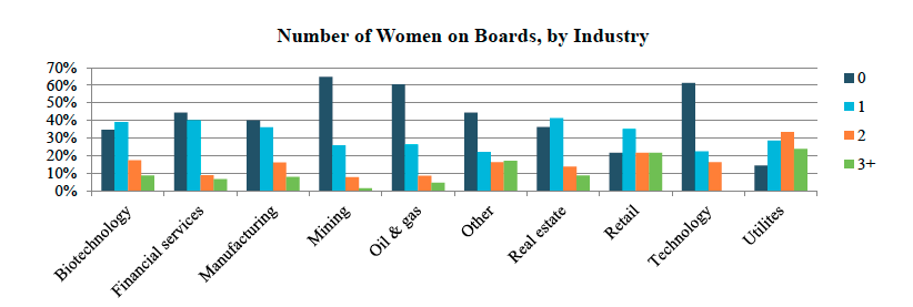 Number of women on boards by industry